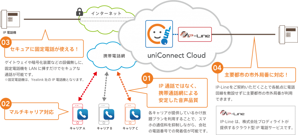 uniConnect Cloud構成図