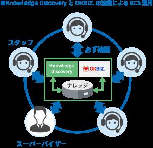 Knowledge DiscoveryとOKBIZ.連携のイメージ